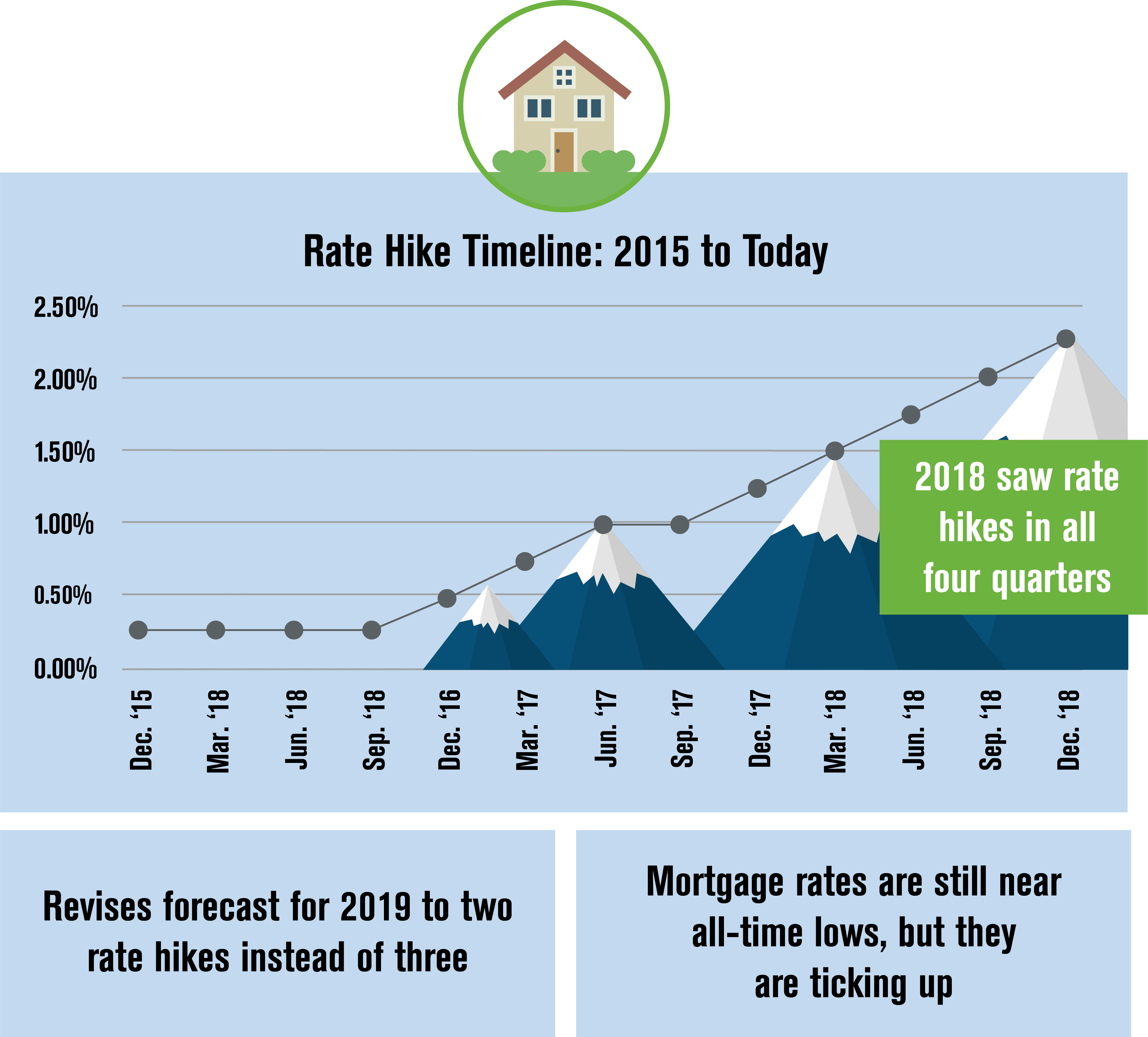 2019 Housing Market Expectations | Jet Direct Mortgage